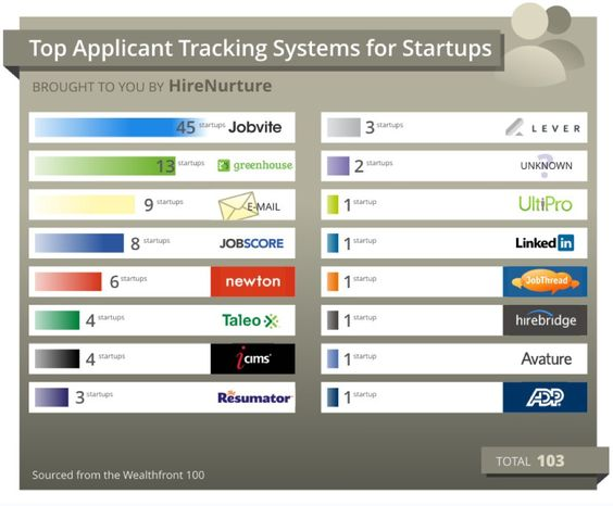Applicant tracking systems for startups HR Systems Pinterest - the resumator
