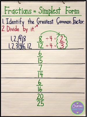 simplest form math fractions in simplest form anchor chart  Simplest form anchor