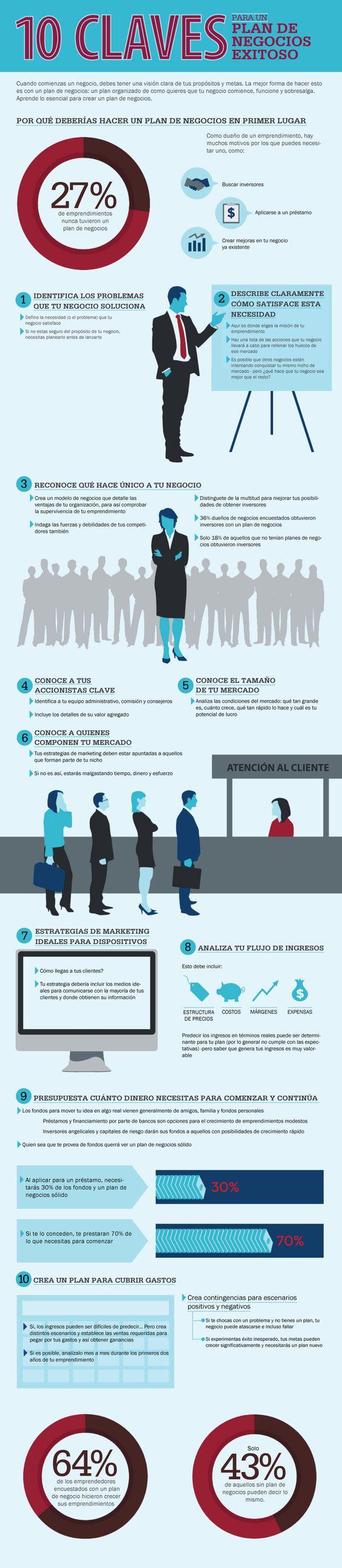 10 Claves para un plan de negocios exitoso