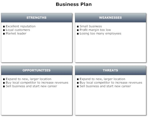Example Image Business Plan - SWOT Analysis Projects to Try - business swot analysis
