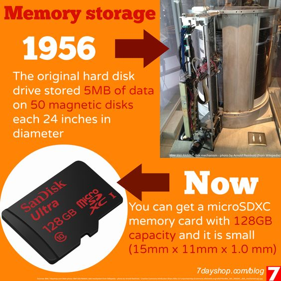 The transformation of #memory storage - infographic. From 5MB hard disk drive in 1956 to 128GB microSD card