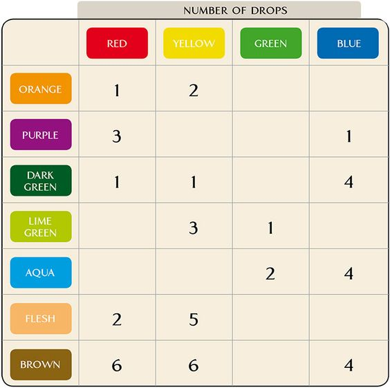 Queen colour mixing chart food coloring mixing chart - How to create brown color ...