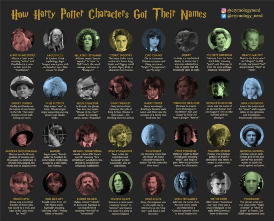 The True Meaning Of Each Harry Potter Character Name Explained Inside The Magic Harry Potter Characters Harry Potter Characters Names All Harry Potter Characters