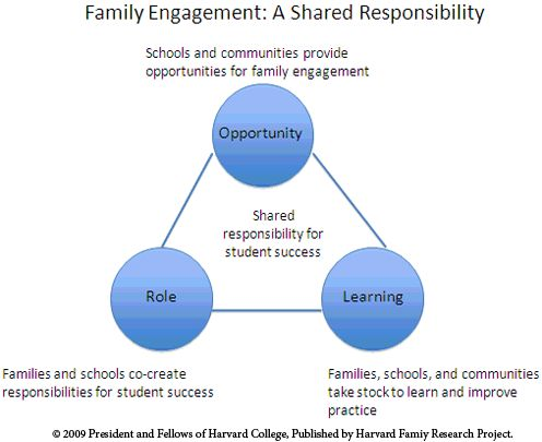 barriers to parental engagement with children s Increasing family involvement in children's education is also an important  of specific strategies for overcoming barriers to parent involvement included here .
