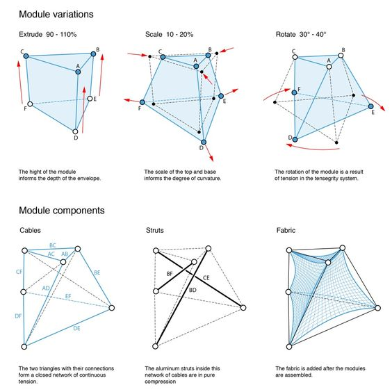 the structure and layout of local This paper outlines generative strategies for the design of structural layout  patterns of  concrete structures based on contemporary local construction  practice in.