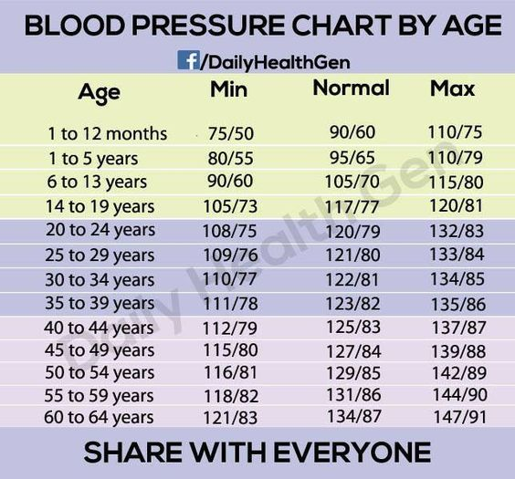 BLOOD PRESSURE CHART BY AGE | Blood Pressure Chart | Pinterest ...