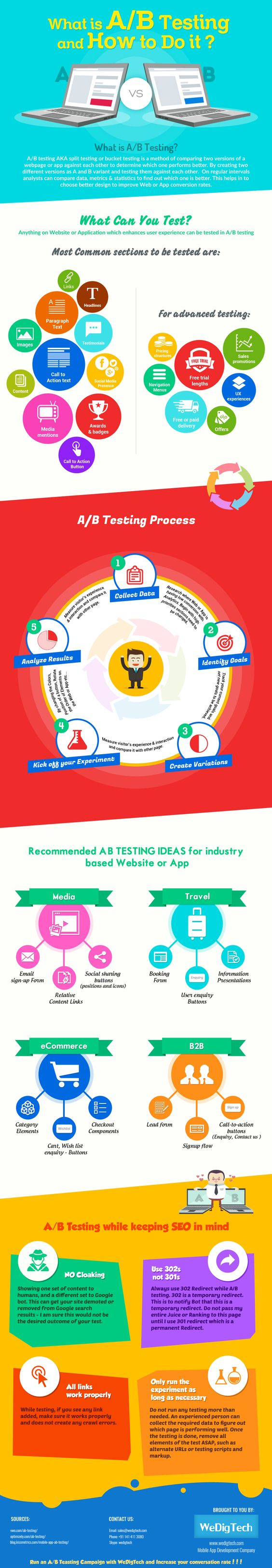 What is A/B Testing and how to do it?