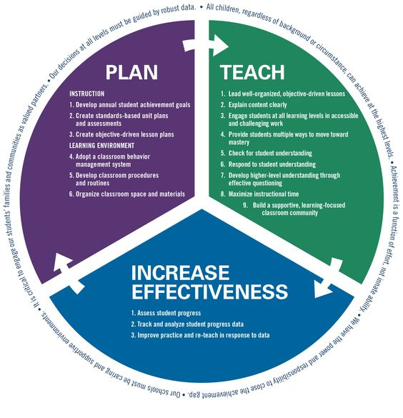 Teaching And Learning Framework DC Public Schools Washington - Dcps lesson plan template