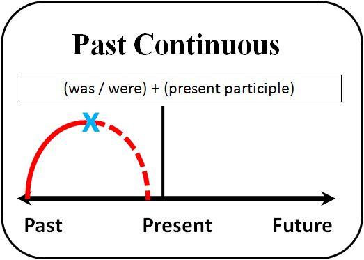 الماضي المستمر