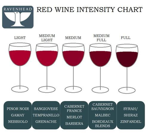 list of different types of wine pdf