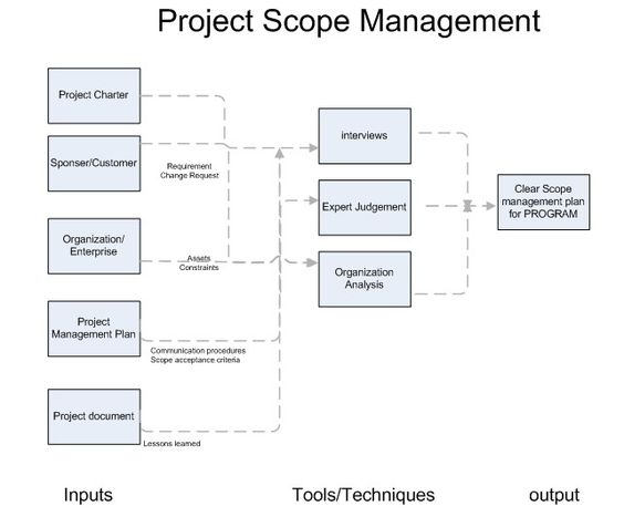 Program Management Plan Scope Good Tip  Time Management Ideas