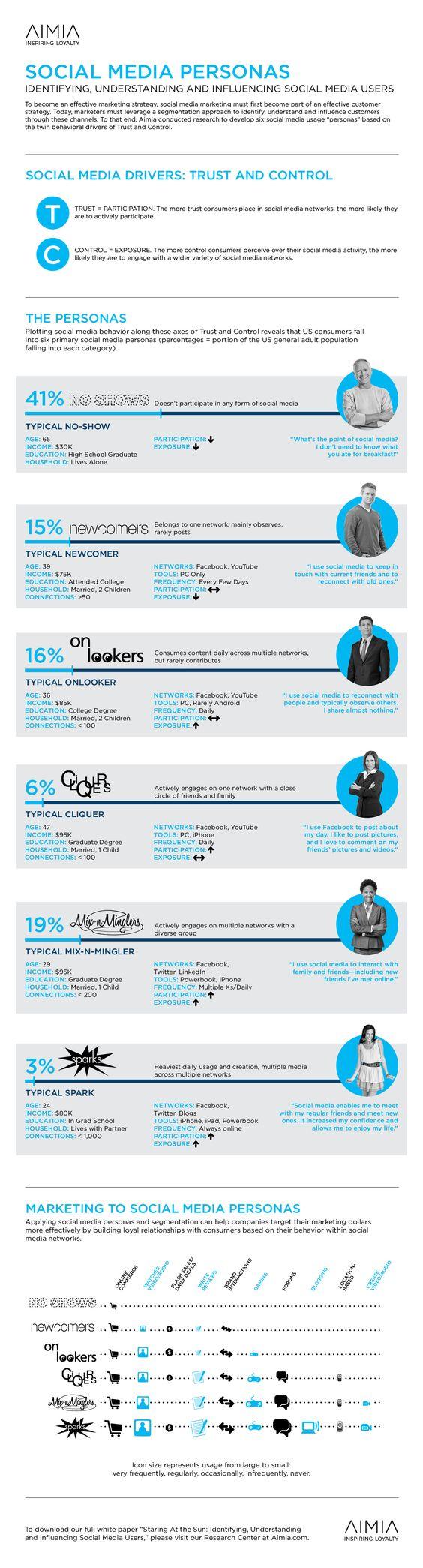 #INFOGRAPHIC: 6 Types of Social Media Users http://j.mp/MX3mel by @pamdyer - Segmentation may help explain #SMM audience behavior