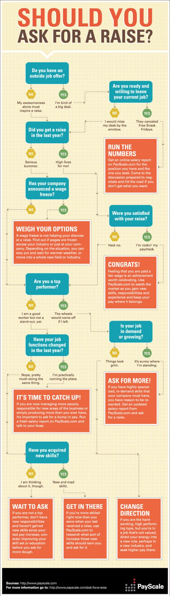 should you ask for a raise the path to career bliss should you ask for a raise