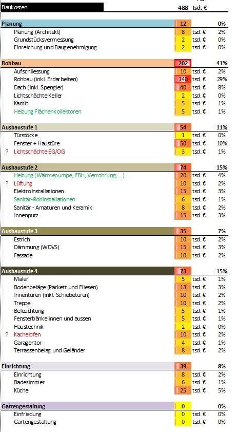 Hausbaukosten - EFH Massivziegel | Bauforum auf ...