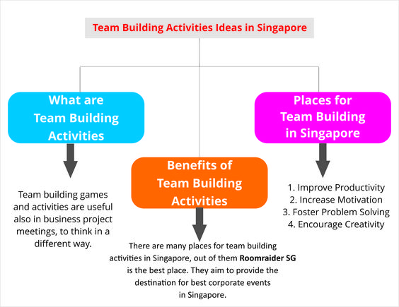 the effect of team building on Generally team building activities help improve team productivity and effective collaboration within a team team building activites consist of a variety of tasks designed to develop the members of a group and their ability to work together effectively within a group there are many.