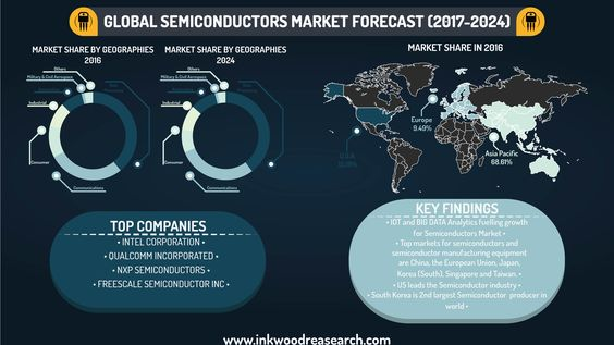 Semiconductors Market Research Report  Analysis