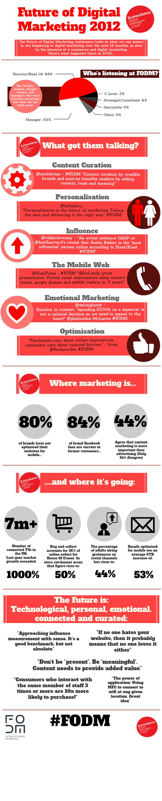 The Future of Digital Marketing via @eConsultancy