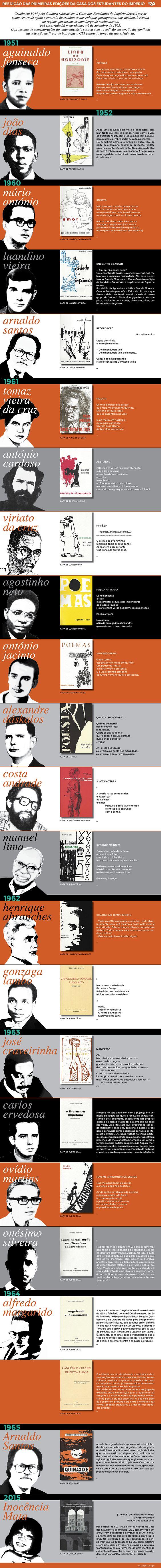 Livros que entram na História  Há 50 anos a ditadura fechava a Casa dos Estudantes do Império. Uma infografia para lembrar os livros que a instituição editou.
