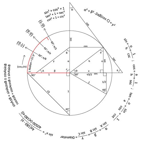 thebeautyofmathematics Trigonometry Reference Circle Created - unit circle chart