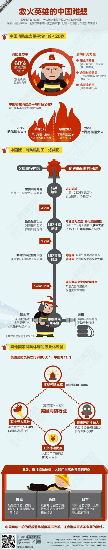 数字之道:中国消防员为什么更容易牺牲-搜狐新闻