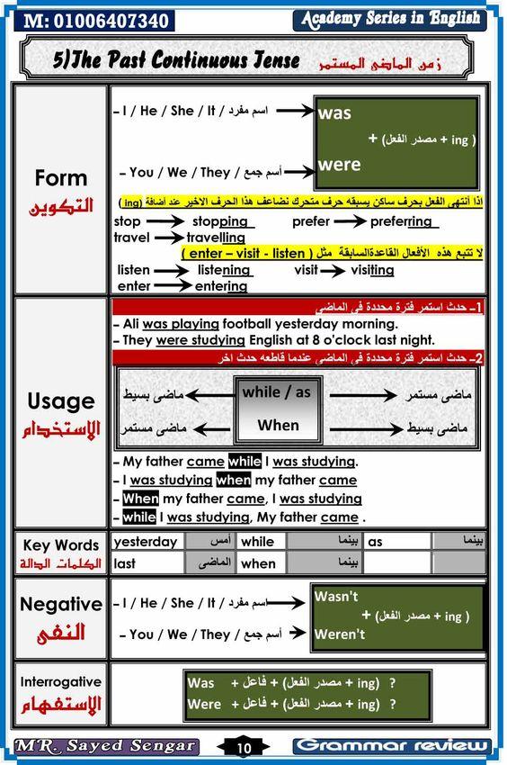 قواعد اللغة الانجليزية اسهل طريقة English Vocabulary Words Learn English Learn English Words