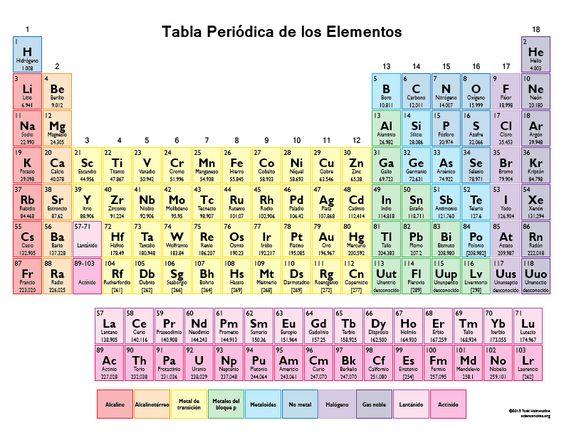 Tabla Periodica de los Elementos en Color (2015)
