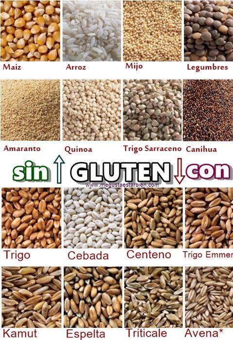Cereales que llevan gluten y los que no. Listado de enfermedades autoinmunes y algunos síntomas relacionados con el consumo de gluten