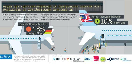 #Luftverkehrsteuer oder #LuftverkehrsTeuer?  Großes #Minus für deutsche #Airlines: Insgesamt verlieren #DE #Airlines -4,8% Flüge, europäische #Wettbewerber nutzen ihren #Vorteil und erwirtschaften einen Zuwachs von +10%.  #Wettbewerbsnachteil  Weitere Informationen unter: http://www.bdl.aero  #Condor #CondorAirline #wirliebenfiegen