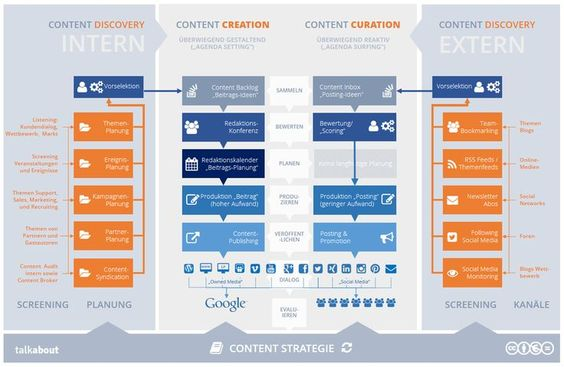 Warum Versicherungsunternehmen Social-Media-Guidelines benötigen – Teil 8 – Content-Strategie