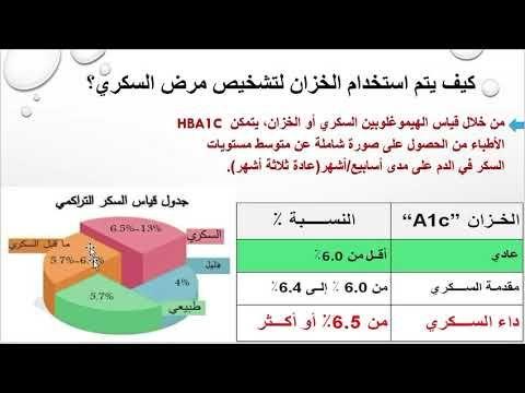 What Is Hba1c نصائح مفيدة لمرضى السكري ما هو الخزان أو Youtube Map