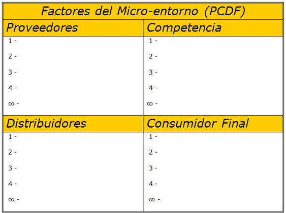 Imagen: Factores del micro-entorno