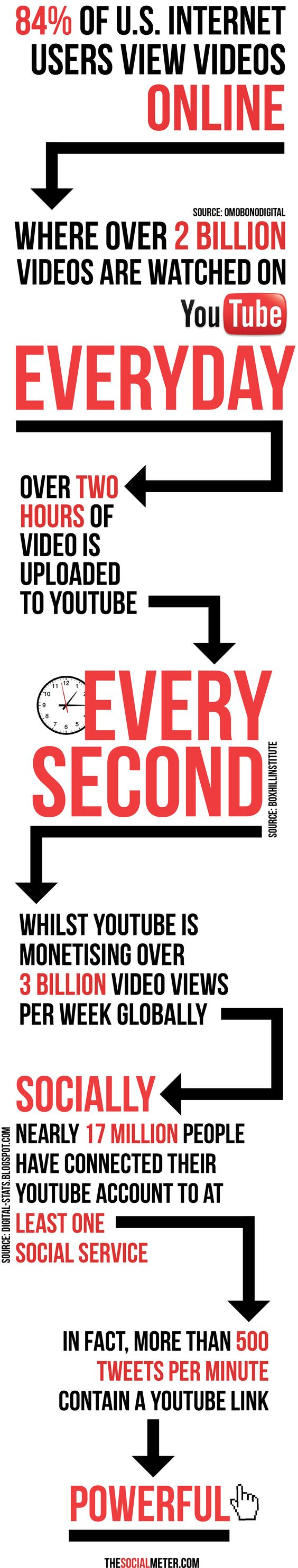 The power of Youtube.