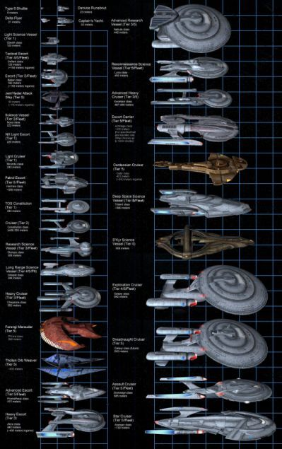 Federation Ship Size Comparison