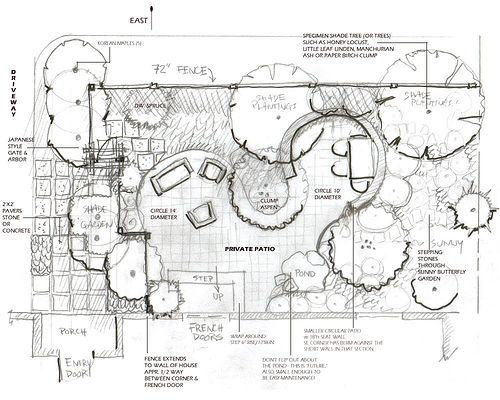think about irrigation lighting start with - Garden Sprinkler Design