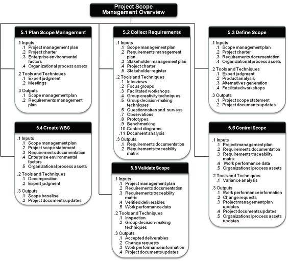 Figure 3-11 Project Management PMP Pinterest Window, Pop and - change management plan