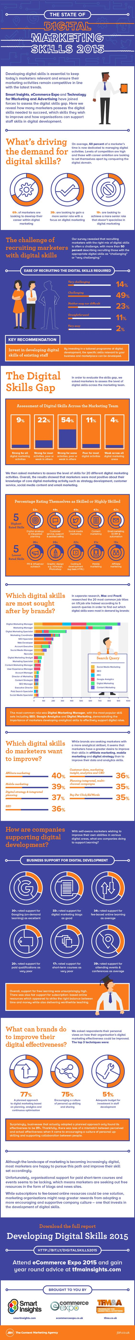 the state of digital marketing skills infographic this infographic reveals how many marketers possess the digital skills needed to succeed which skills