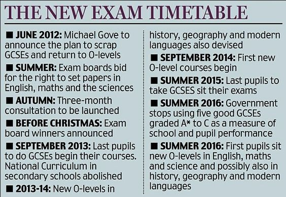 GCSE's To Be Replaced With O-level Type Exams In Education Shakeup