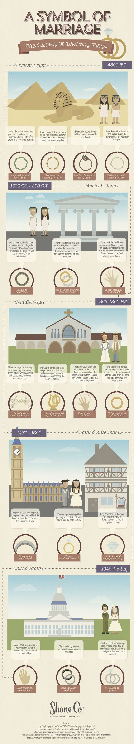 History Of Wedding Rings #Infographic #Wedding #Rings
