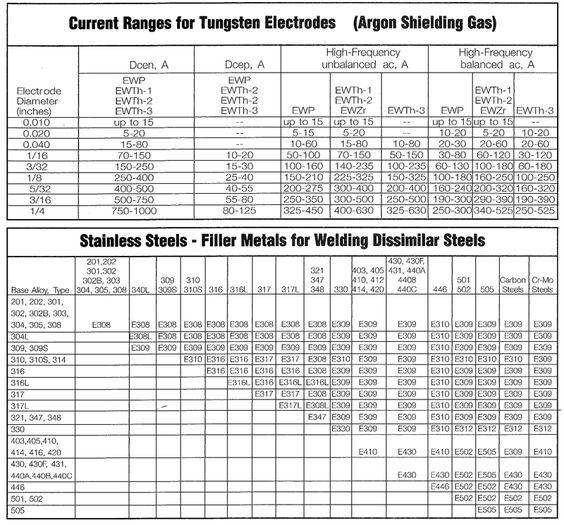 Image result for tig welding rods chart Welding info Pinterest - welders resume