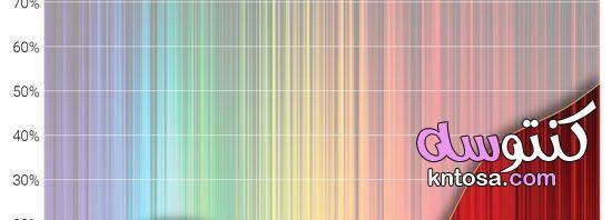 كيف ينتقل الضوء في الفراغ Neon Signs Neon 40th
