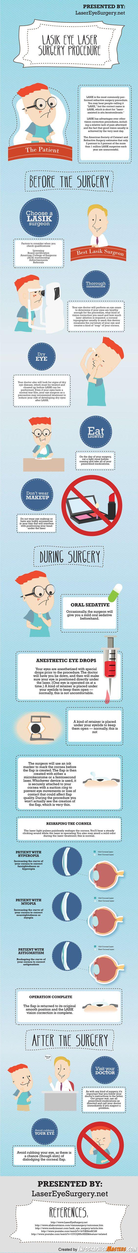 Lasik Eye Laser Surgery Procedure [Infographic]