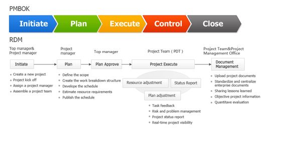 Using Novamind for decision making   impact analysis #novamind www - work breakdown structure template