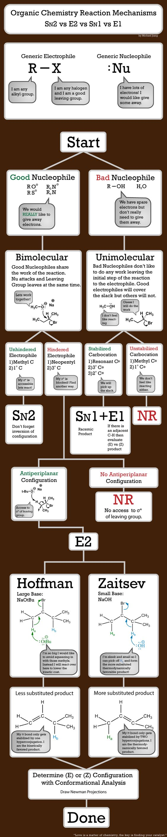 elimination reactions essay Ch 2270 double elimination reaction – synthesis of diphenylacetylene materials from the chemicals hood: from the stockroom (blue bin): potassium hydroxide ethylene glycol.