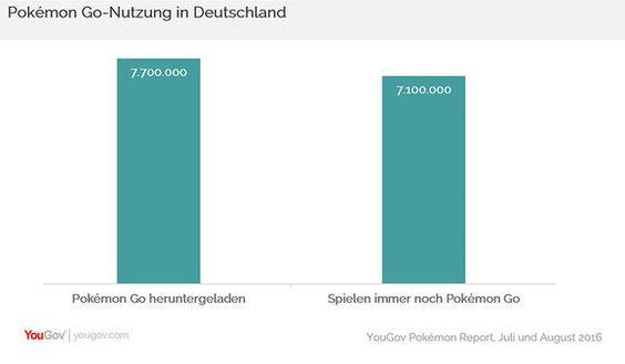 Von einem Ende des Hypes kann keine Rede sein, wie aktuelle Daten von YouGov zeigen. Das Augmented-Reality-Spiel Pokémon Go begeistert auch in Deutschland nach wie vor mehr als sieben Millionen Men...