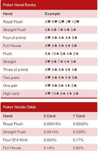 Poker Texas Hold Em Quick Reference Guide Poster 24x36 Educational Gambling Texas Holdem Poker Cheat Sheet Poker