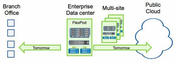 Cisco, NetApp Beef Up FlexPod, ExpressPod For Branch-To-Cloud Scalability | Sysadmin Tutorials http://www.sysadmintutorials.com/forums/showthread.php?1027-Cisco-NetApp-Beef-Up-FlexPod-ExpressPod-For-Branch-To-Cloud-Scalability=1081#post1081