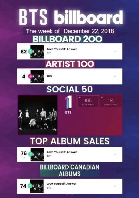 Pin On Bts Charts