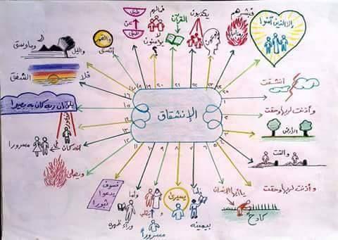حفظ جزء عم للأطفال باستخدام الخرائط الذهنية خرائط العقل Islamic Books For Kids Islamic Kids Activities Muslim Kids Activities