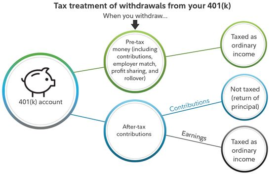 Withdrawals Of Pre Tax Money Including Contributions Employer Match Profit Sharing And Rollovers In A Workplace Retirement Benefits Tax Money Contribution