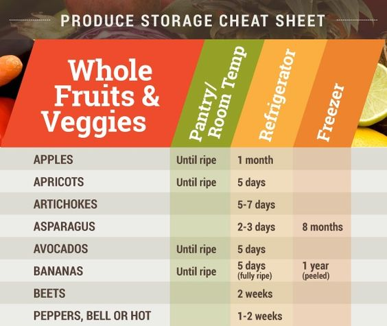 Juicy image for printable fruit and vegetable storage chart